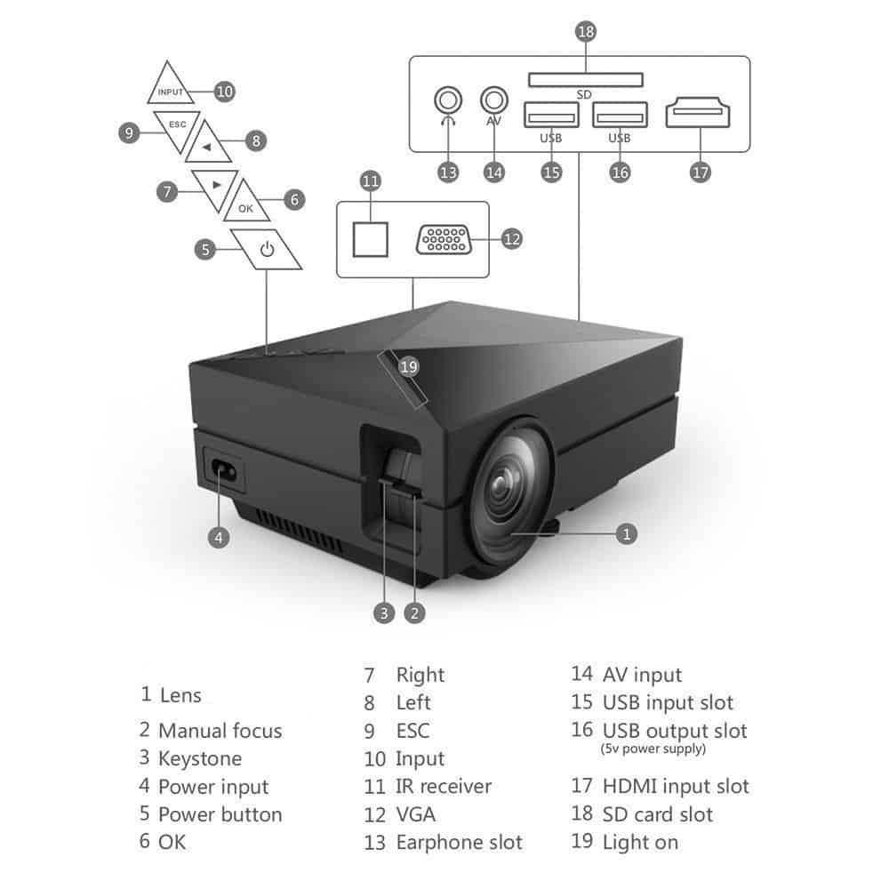 S1 mini projector connections